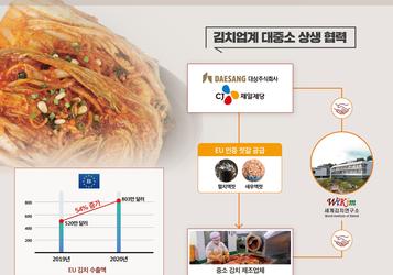 세계김치연구소, 대상·CJ 손잡고 중소김치업체 수출길 넓힌다