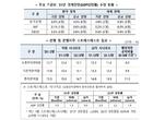 """7월부터 은행권 배당제한 풀린다…""""중간배당 자율 결정"""""""